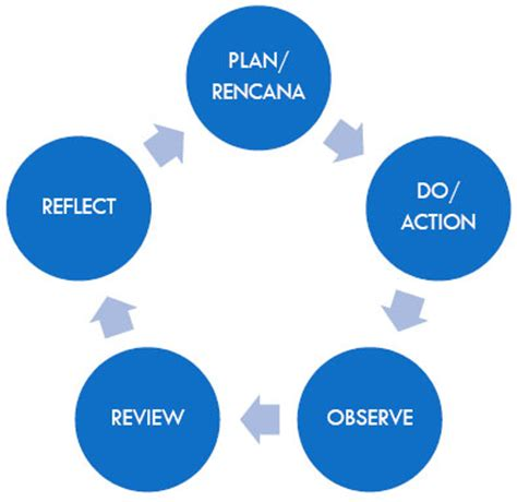 Action Research Examples and Process - Karen Brooks